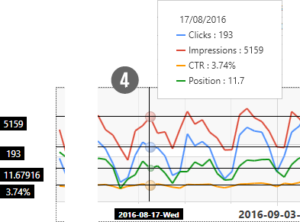 Visualization - Detailed Data