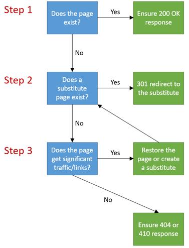 how-to-fix-url-crawl-errors