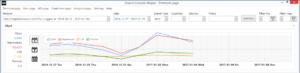 Google Search Console: No Data (API)